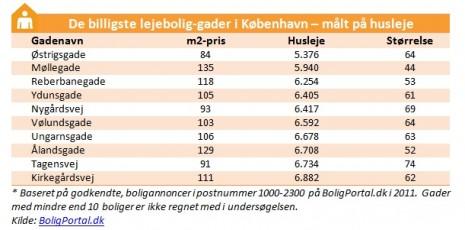 Københavns billigste lejeboliger målt på husleje
