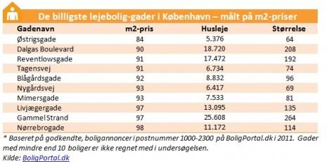 Billigste gader i København - målt på kvm