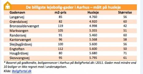 Billigste gader i Århus - målt på husleje