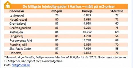 Billigste gader i Århus - målt på kvadratmeterpriser